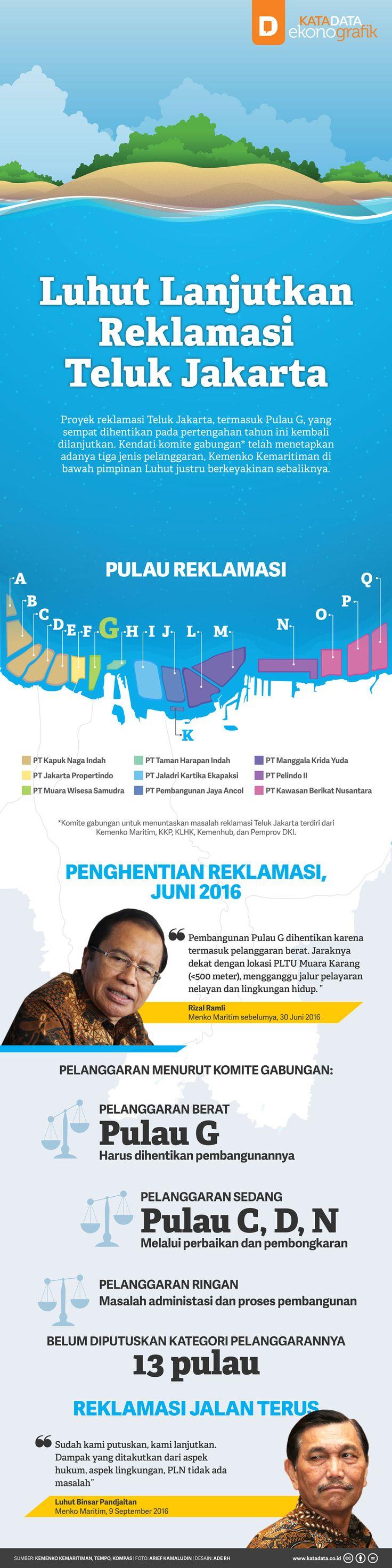 Luhut Lanjutkan Reklamasi Teluk Jakarta