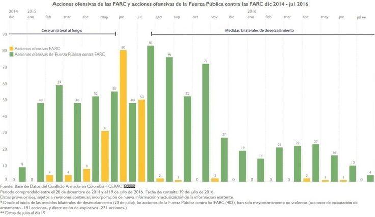 AU FARC y AU FP A FARC mensual 2014-2016