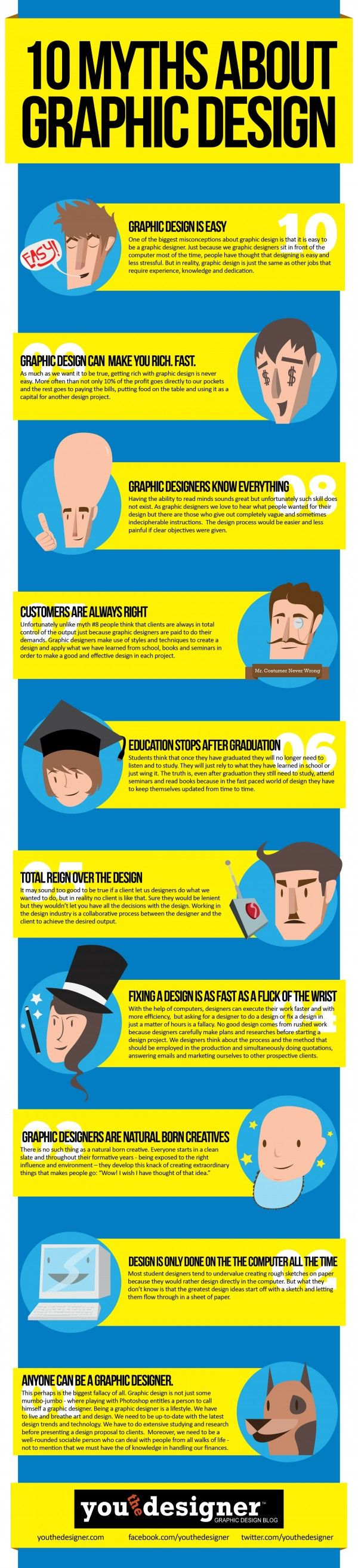 Infographic: 10 Myths About Graphic Design, October 15, 2012 by Patrick Jude Ilagan, http://www.youthedesigner.com/2012/10/15/graphic-design-myths/