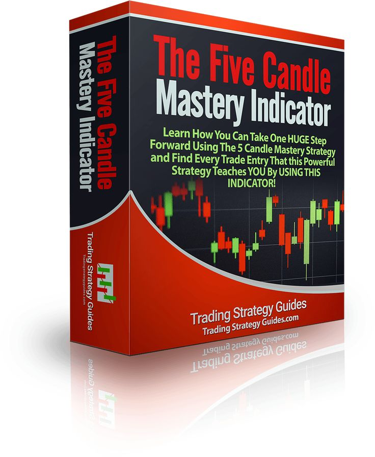 The Five Candle Mastery Trading Strategy Is A Winning Strategy But