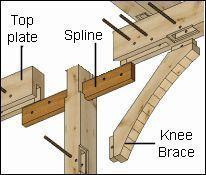 Top Coole Ideen: Einfache Holzbearbeitung Malen Holzbearbeitungstechniken Bilder von.Holz … #WoodWorking