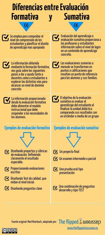 Evaluación Formativa vs Evaluación Sumativa - Diferencias y Principales Características | #Infografía #Educación