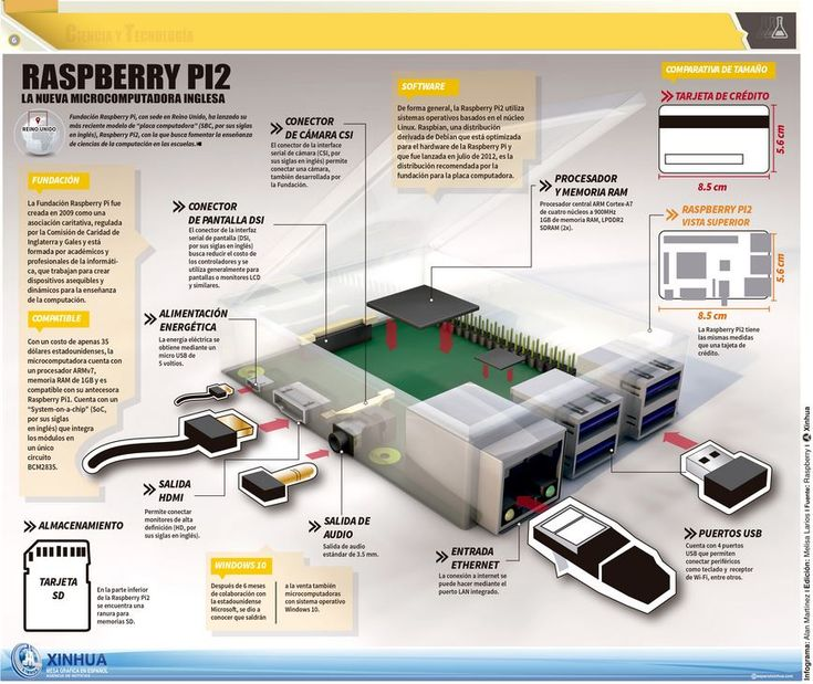 1000+ images about Raspberry pi on Pinterest | New raspberry pi ...