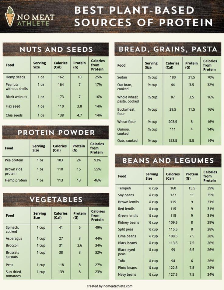 The Paleo Diet for Vegetarians