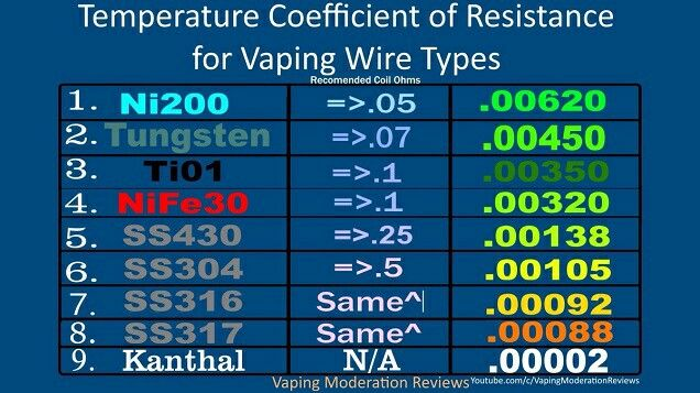 Temperature coefficient for different wires #vape #coils