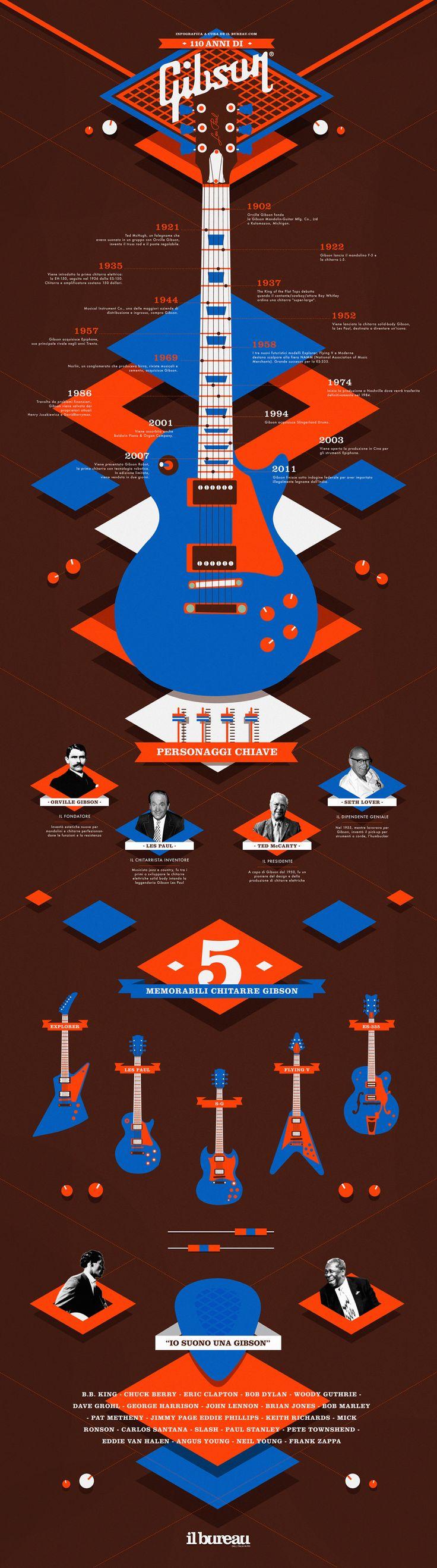110 anni di Gibson - Il Bureau #infographic