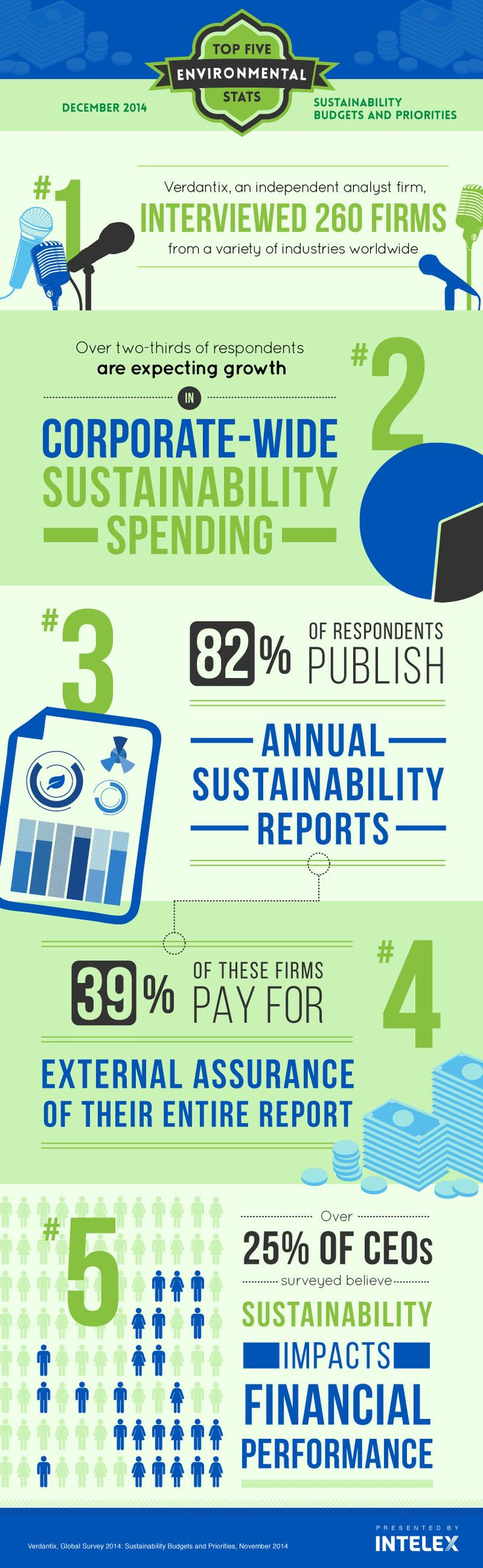 environment sustainability in business The 10th annual state of green business report was published in january 2017  by greenbiz group in partnership with trucost the report.