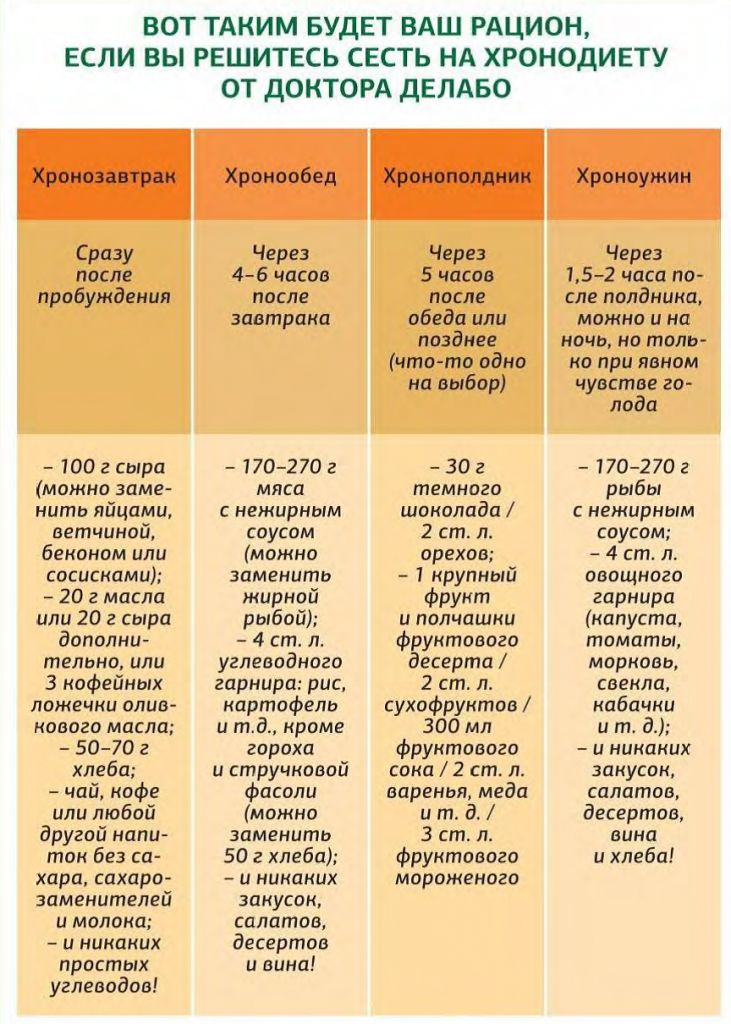 Таблица быстро диеты