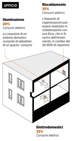 #efficienzaenergetica Quanto costa la sostenibilità in ufficio? by Tekneco, via Flickr