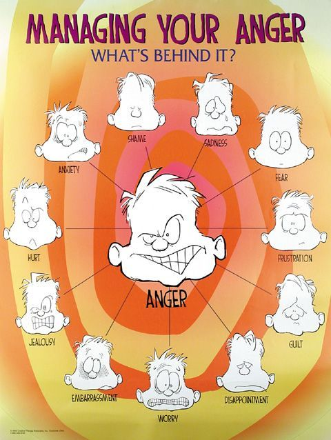 It's important to identify the WHY of anger and that often can be found in the emotion that is behind anger. Once you can identify why you're angry, it is easier to understand and control it.