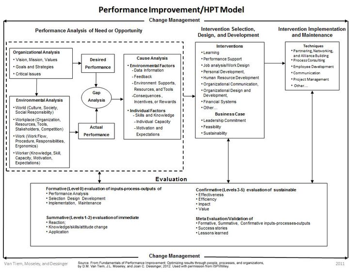94 best b-analysis images on Pinterest Autism, Best business to - example of performance improvement plan