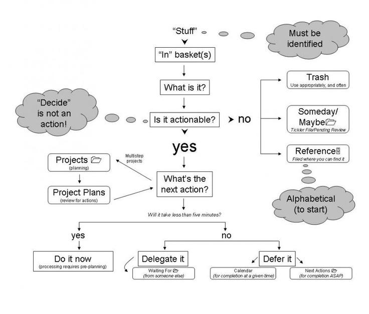 Getting Things Done [GTD] workflow diagram by David Allen
