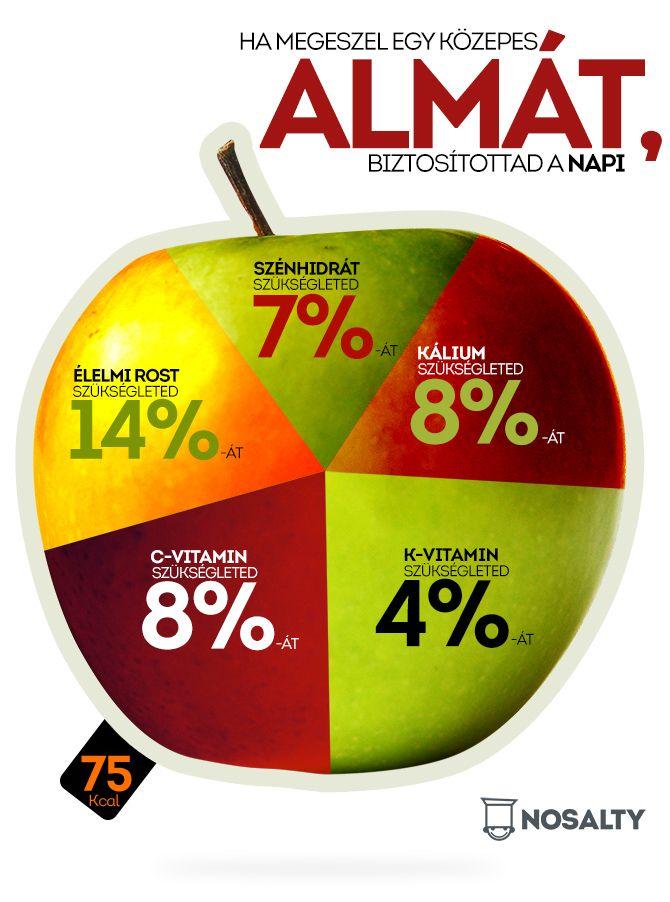 Szerencsére almából télen-nyáron jól állunk. Használjuk ki a változatosságot, tízóraira, uzsonnára is bátran együnk egy almát! http://www.nosalty.hu/ajanlo/mennyit-er-alma