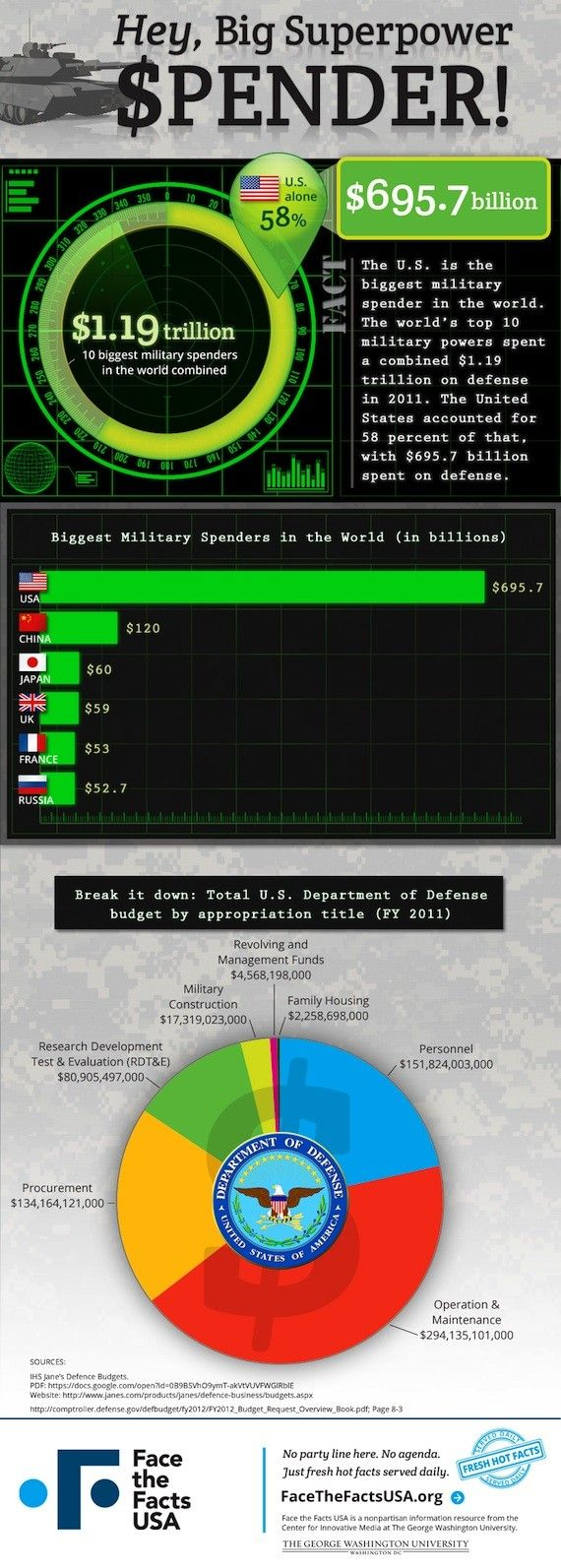 USA military spending is out of control. numbers from 2011 | see updated: http://en.wikipedia.org/wiki/List_of_countries_by_military_expenditures