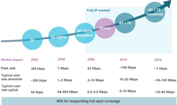 Evaluation of telecom Technology-Predictions