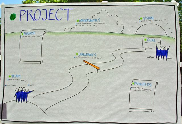 Project template by Anne Madsen