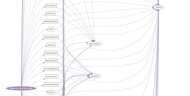 The Endorser - An OSINT tool that allows you to draw out relationships between people on LinkedIn via endorsements/skills