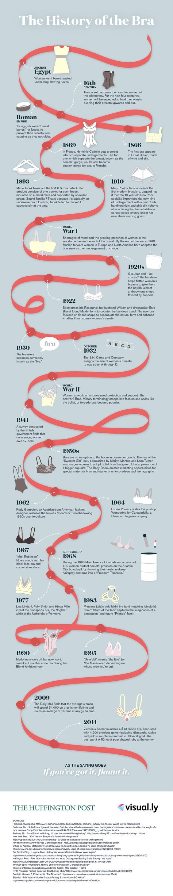The History Of The Bra [INFOGRAPHIC]