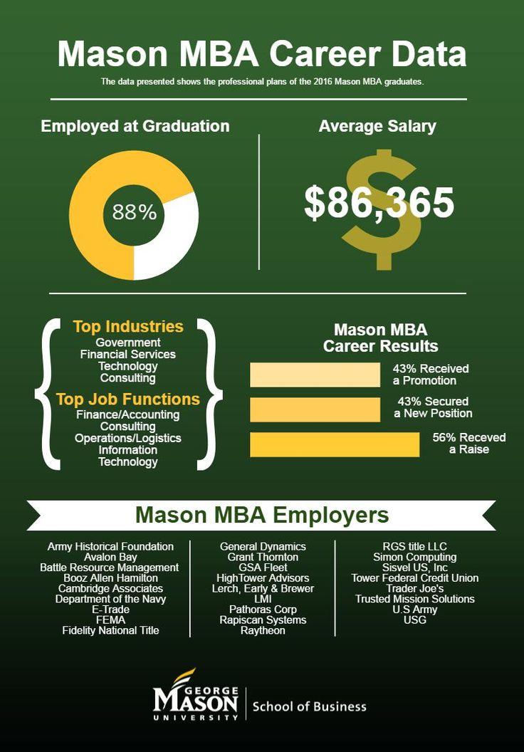 Mason MBA Career Data