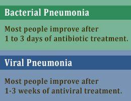 Pneumonia Recovery Time