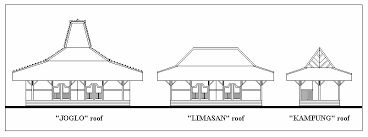 Image result for photo gallery Javanese houses