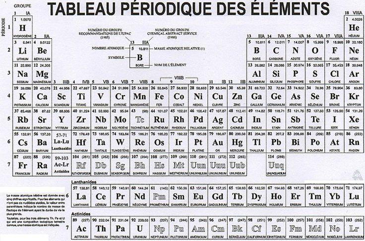 Tableau periodique des elements noir et blanc - Tableau moto noir et blanc ...