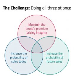 Find the sweet spot. Read about the challenge of doing all three at once. Read more here: http://duffy.agency/insight/how-to-define-online-marketing-objectives/