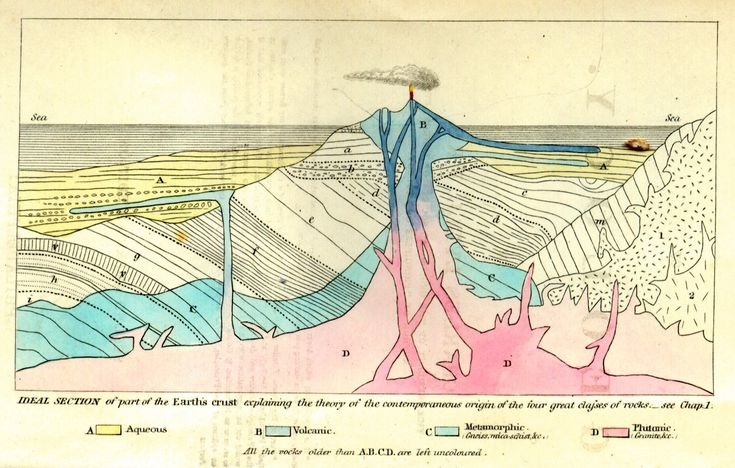 The frontispiece from Charles Lyell's Principles of Geology (second American edition, 1857), showing the origins of different rock types.