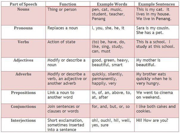 Where can I get magnificent English essay which includes all types of English Grammar structure. ?