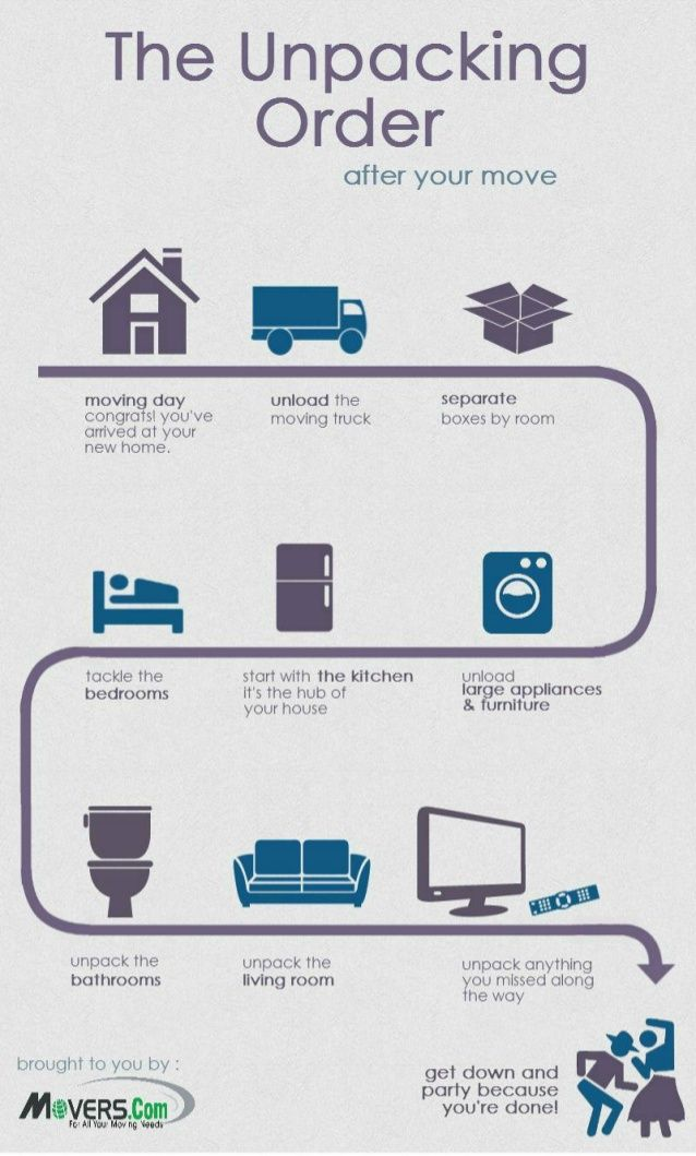 Movers.com - The Unpacking Order After You Move by Movers.com via slideshare -#moversdotcom