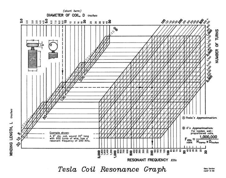 Download PDF version of Tesla Coil Resonance Graph by Nikola Tesla