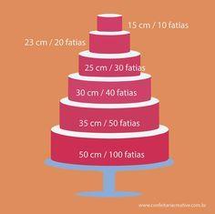 Tabela de Fôrmas e Rendimento em Fatias para Bolos e cálculo de peso   Creative                                                                                                                                                      Mais