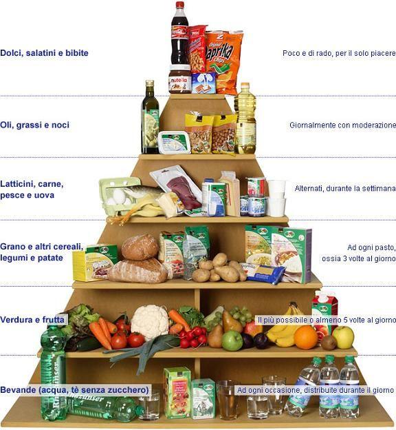 un'alimentazione equilibrata - Google Search