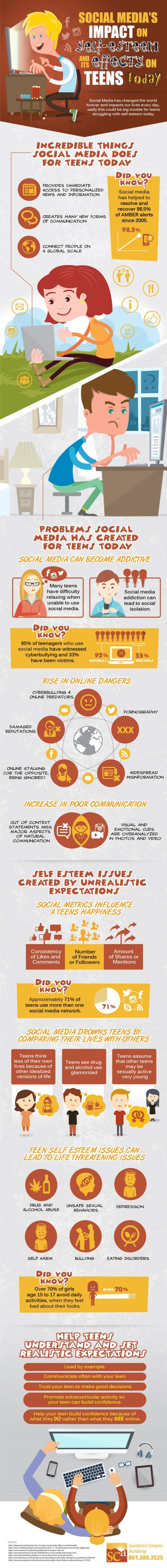 Social Media Impact on Self-Esteem Infographic