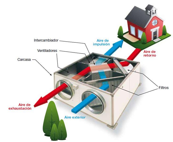 ¿Cómo actúa en el ahorro energético un recuperador de calor? Un recuperador de calor es un equipo que permite recuperar parte de la energía del aire climatizado del interior de una estancia o local, a través del sistema de ventilación mecánica de dicho aire, mediante un intercambiador que pone en contacto el aire interior que se extrae con el del exterior que se introduce, sin que se mezcle el aire de los dos circuitos.