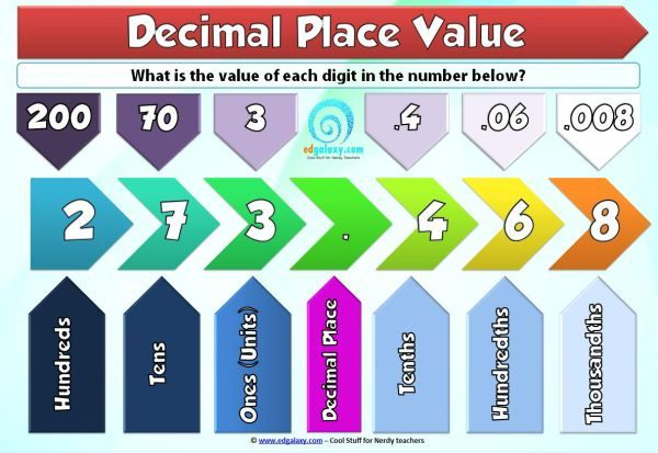 Understanding Decimal Place Value Poster — Edgalaxy