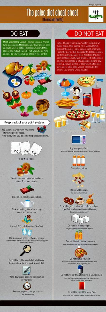 Paleo diet cheat sheet... #diet food health