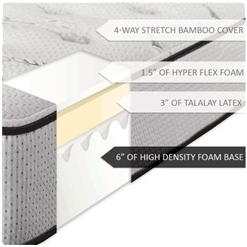 dreamfoam ultimate dreams cushion firm latex mattress review conclusion if you are looking for an all