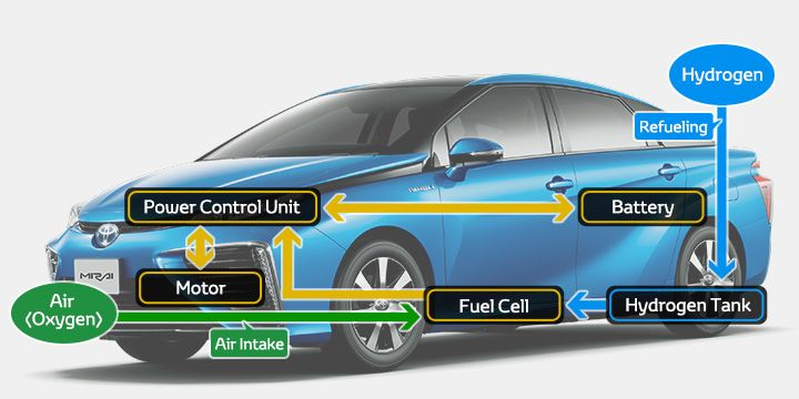 Fuel Cell Vehicle | TOYOTA GLOBAL SITE At last, FCV on a market.  Toyota start selling first FCV next month, December 15 in Japan.
