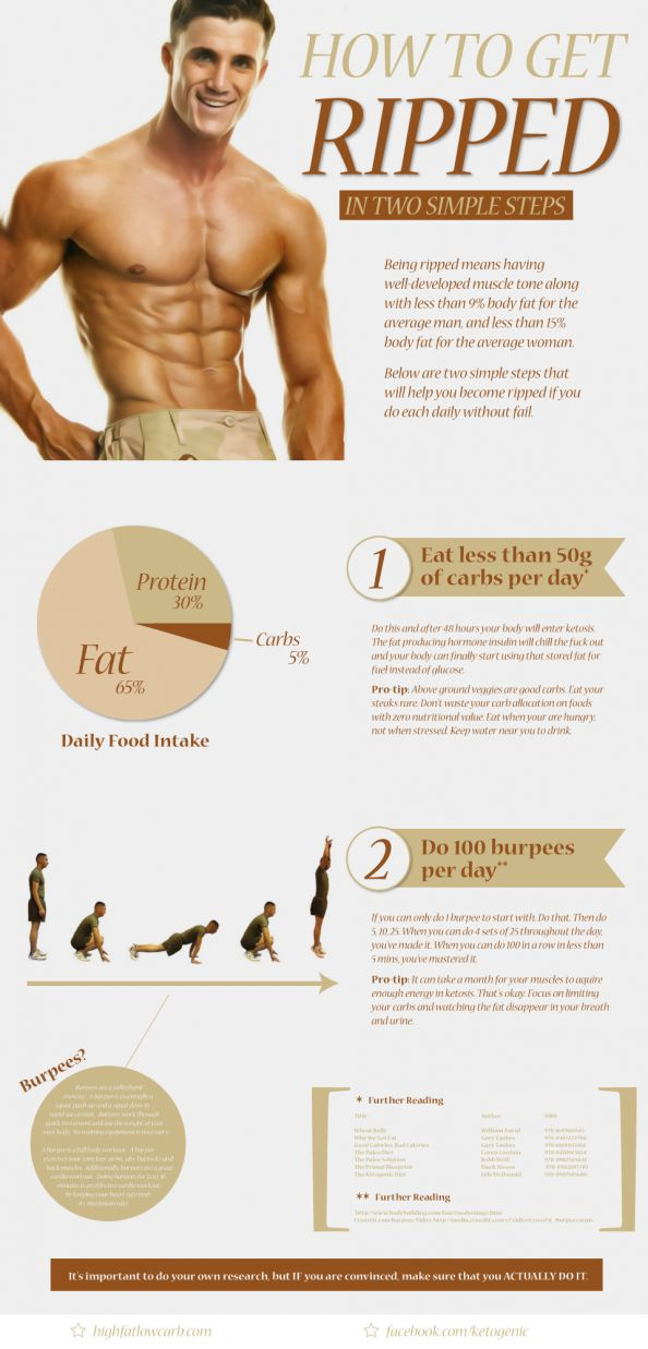 FITNESS - How To Get Ripped in Two Simple Steps Infographic.
