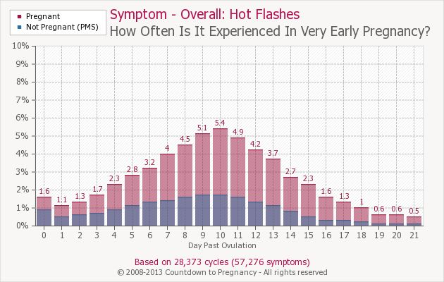 Early Pregnancy Symptom - Hot Flashes | Countdown to ...