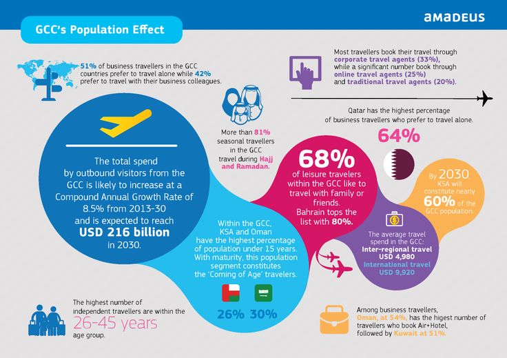 The GCC's Population Effect – here are the key findings from the first of the five effects set to shape the future of travel in the GCC region. Read the 'Shaping the future of travel in the Gulf Cooperation Council: Big Travel Effects' report  ‪#‎GCC‬ ‪#‎Travel‬ ‪#‎Insights‬