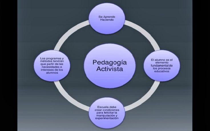 pedagogia activa y tradicional - Buscar con Google
