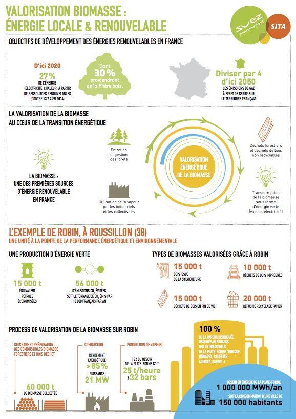 Sita inaugure une unité biomasse à Roussillon - Energie / Environnement - Isère
