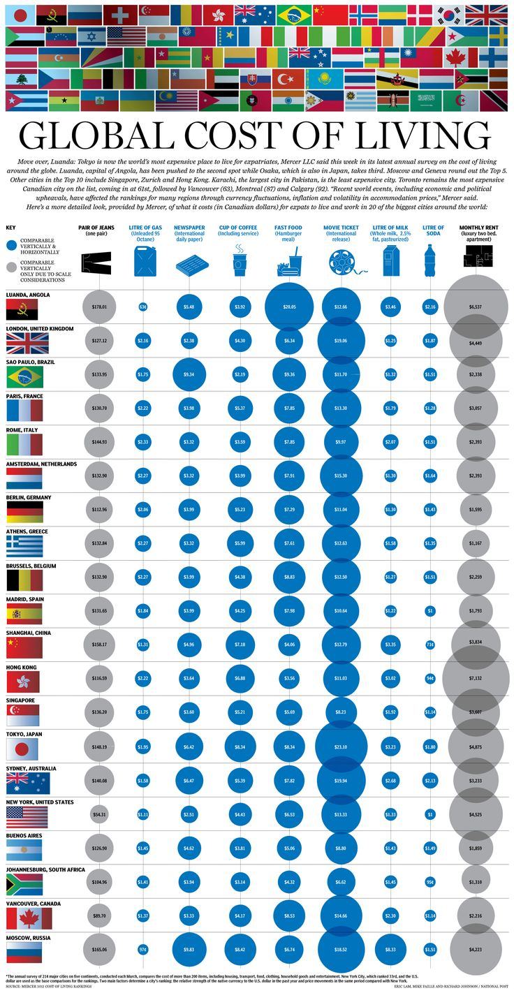 Infographic: How much it costs to live around the world? via @financialpost #Toronto remains the most expensive Canadian city on the list. #GlobalEconomy