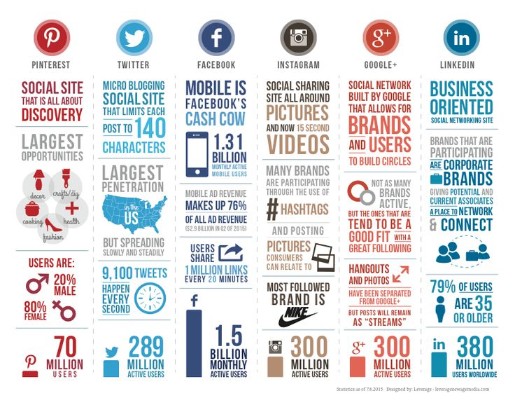 1182 best Social Media Infographics images on Pinterest Social - social media marketing plan
