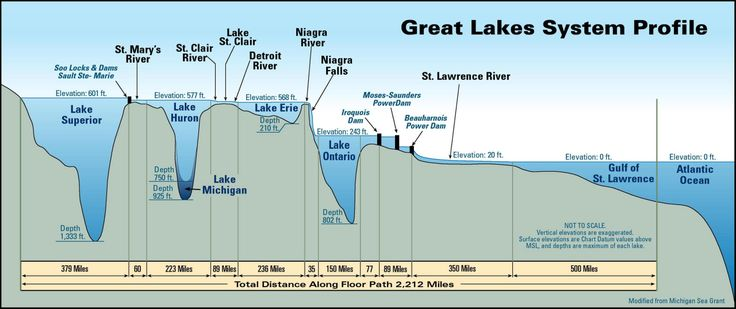 Map showing the depths of the Great Lakes.