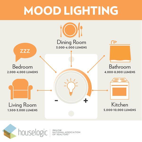 59 best Home Lighting Design images on Pinterest | Lighting ideas ...