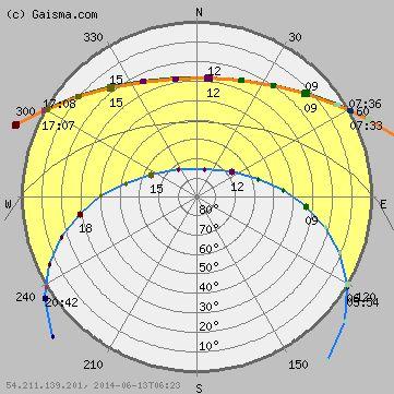 Melbourne Australia Sunpath Diagram This Diagram From