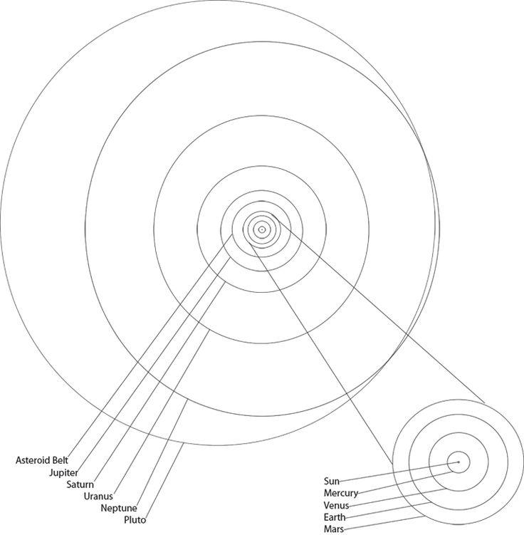 25  best ideas about solar system diagram on pinterest